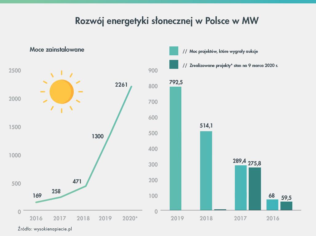 rozwój energetyki słonecznej w Polsce